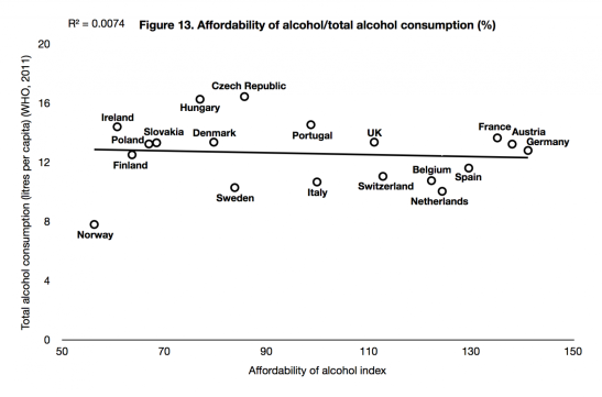 There is no international association between alcohol's affordability and consumption. (Graph by Christopher Snowdon)