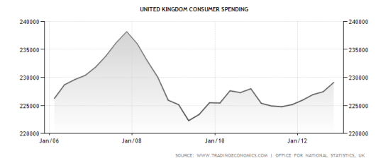 The UK's consumer spending began to increase again in the middle of 2009. (Photo: Trading Economics)