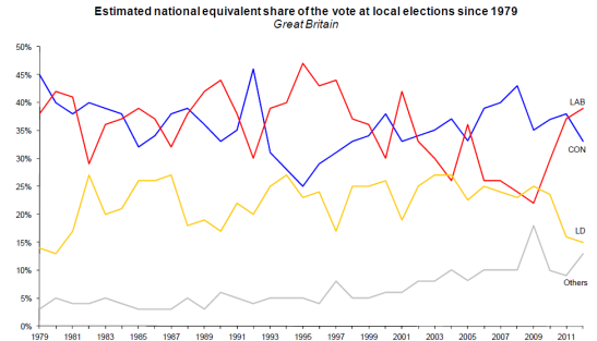 The estimated national vote share, calculated from 1979, has never seen such a large vote for a party that wasn't Labour, the Conservatives or the Liberal Democrats. (Photo: House of Commons Library Research)