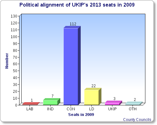Over three-quarters of UKIP's seats were held by Conservatives in 2009. (Photo: ChartGo)
