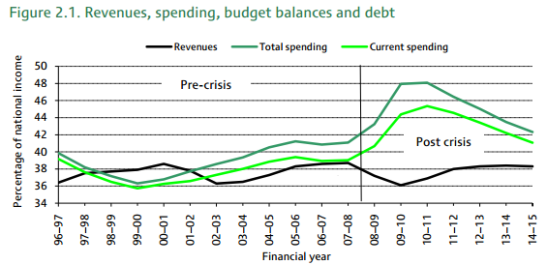 Whilst tax revenues fluctuated, state spending - both current and total - surged upwards, prior to the 2008 financial crisis. (Photo: IFS)