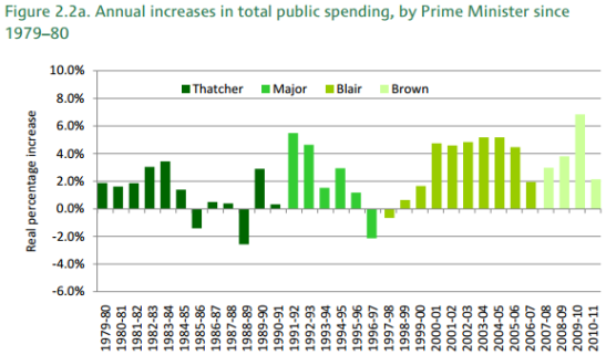 After erratic changes to government spending under the Conservatives, Labour delivered sustained increases in state spending. (Photo: IFS)