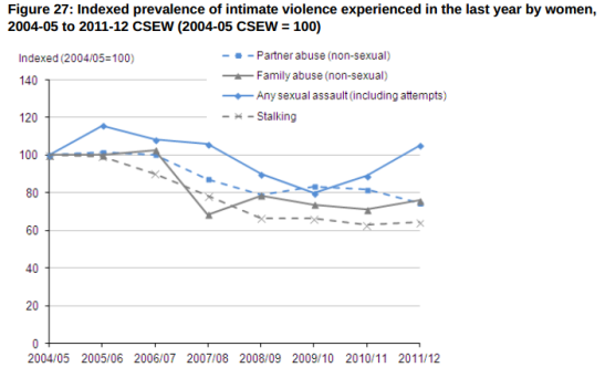 Three of these categories are declining, whilst sexual assaults against women vacillates around its 2004 level. (Photo: ONS)