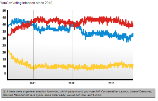 Occasionally, there are polls that are outliers. (Photo: UK Polling Report)