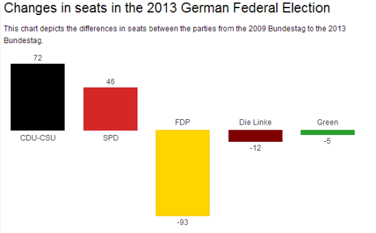 The liberal Free Democrats have lost all their seats in the Bundestag. (Visualisation: Datawrapper)