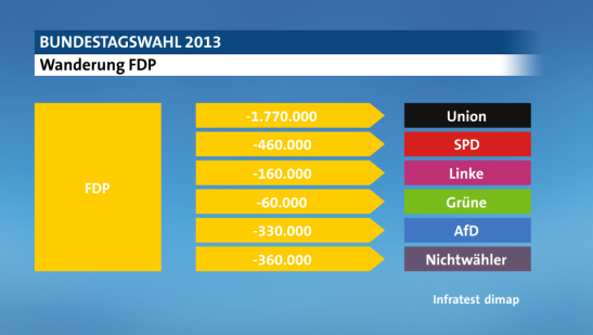 These are the parties that the FDP lost their votes to. (Photo: wahl.tagesschau.de)