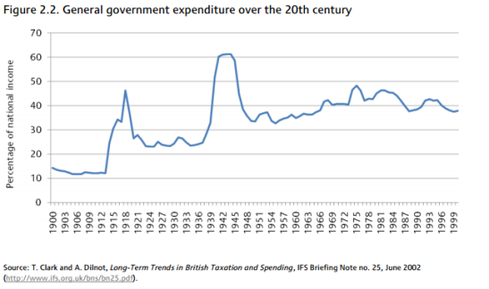 World War I and II both placed new floors under state spending. (Photo: IFS)