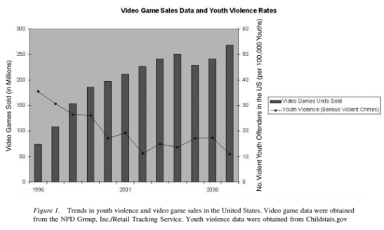 Violence, particularly youth violence, has declined despite historical increases in computer game sales. (Photo: Ferguson and Kilburn)