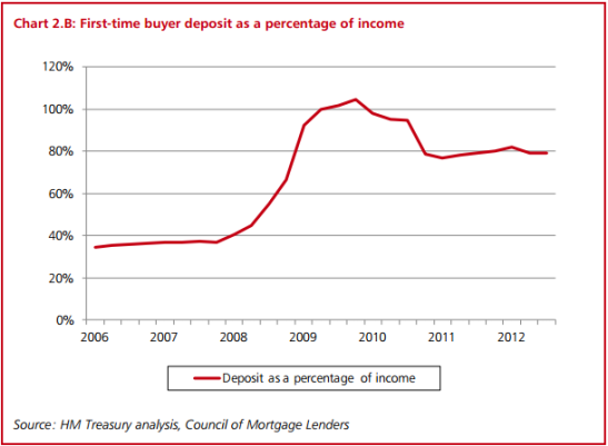 First-time buyers now need greater deposits than they used to. (Photo: HM Treasury)