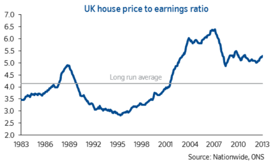 Average house prices have outstripped average earnings. (Photo: Nationwide)