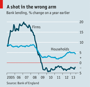 Firm lending has been declining, whilst household lending has resiliently risen. (Photo: Economist)