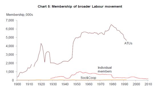 Despite the long-term affiliation, the co-operative movement remains a sliver of Labour's support. (Photo: Parliament Briefing Papers)