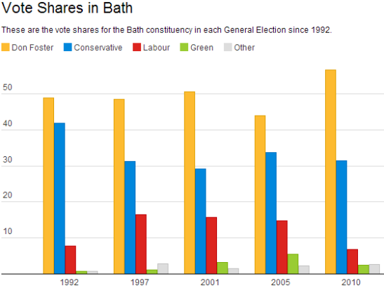 Don Foster won a spectacular victory against Conservative Chairman Chris Patten in 1992. (Visualisation: Datawrapper)