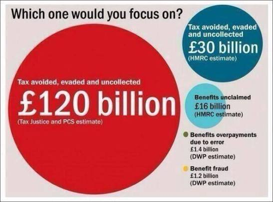 Is the tax gap really £120bn? (Photo: Cerian Jenkins; source unknown)