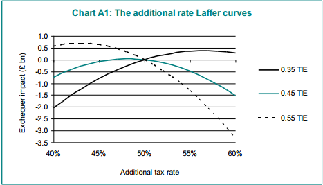 Differing assumptions on taxable income elasticity have great effects on the projected revenue. (Photo: HM Treasury)