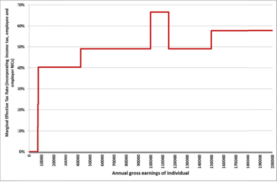 This graph was correct in August 2011, and shows the variety of marginal rates. (Photo: CPS)