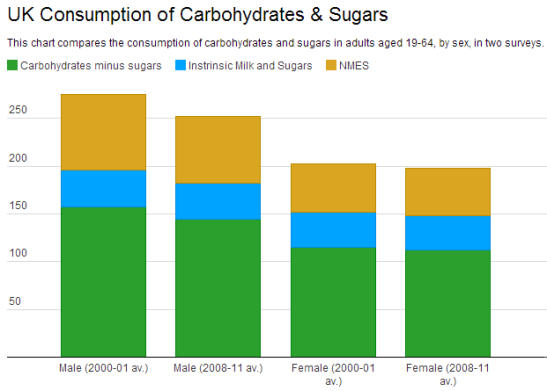 In spite of Action on Sugar's claims, total sugar consumption has decreased. (Visualisation: Datawrapper)