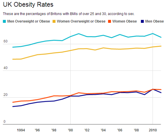 Obesity rates have gradually increased, but may soon fall. (Visualisation: Datawrapper)