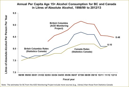 Alcohol consumption has been erratically rising in British Columbia. (Photo: University of Victoria)