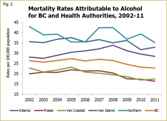 Mortality rates in British Columbia have slowly, but significantly, declined. (Photo: University of Victoria)