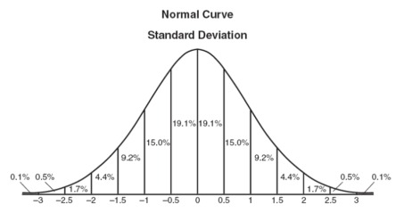 This is a graph of a Normal Distribution with mean 0 and standard deviation 1. (Photo: Regents' Prep)