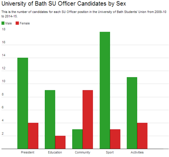 There have been 77 candidates for the five positions over the past six years. (Visualisation: Datawrapper)