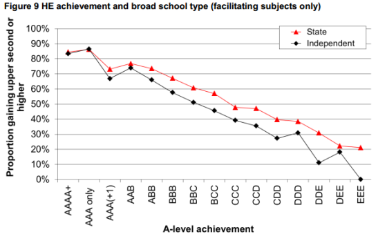 This graph has been widely shared, appearing to show that state-schooled students do better at university than their independently-schooled counterparts. (Photo: Hefce)