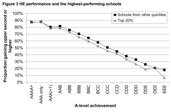There is a statistically significant difference between propensities of students coming from schools in the top quintile and all others. (Photo: Hefce)