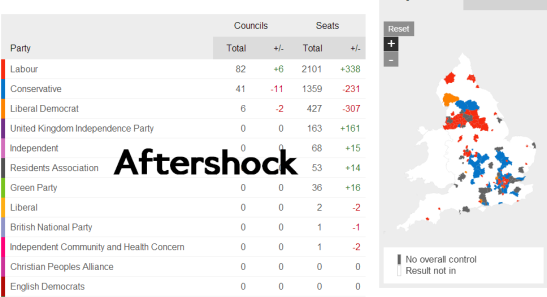 Labour have improved upon their initial position, as UKIP and the Green Party also made net gains. (Photo: BBC)