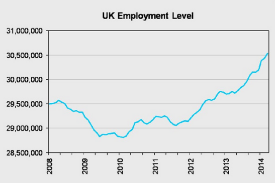 This time series of UK employment levels begins in 2008. (Photo: DWP)