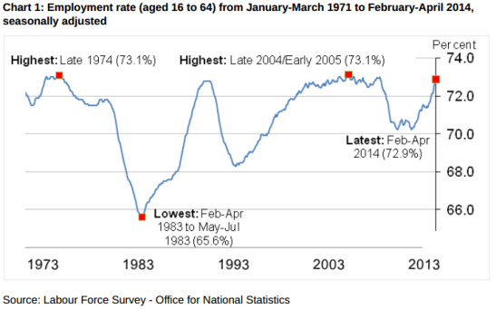 This time series of the UK employment rate shows the historic context for the recent rises. (Photo: ONS)