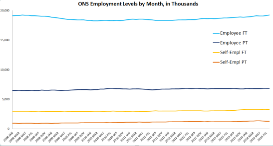 This shows the employment levels for full-time and part-time workers, broken into employees and the self-employed.