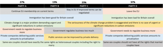 This is a summary of the four party's positions, and their respective share of the vote. (Source: Populus)