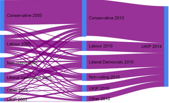 A longer view of political fluidity is often insightful. (Source: Geoff Evans / British Election Study)