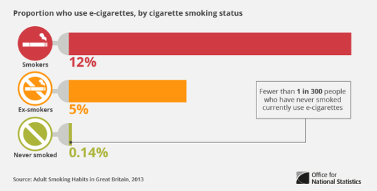 Around 0.14% of never-smokers have used e-cigarettes in Britain. (Source: ONS)