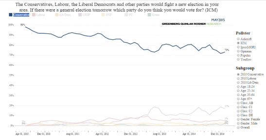 Conservative support has been eroded by UKIP. (Source: May 2015)