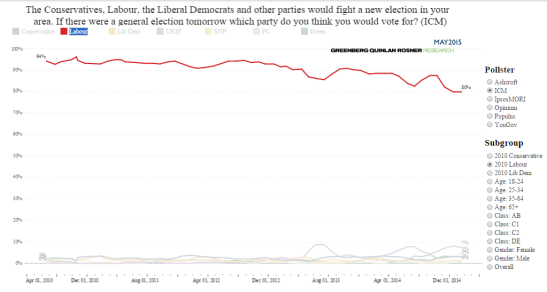 Out of the three main parties, Labour's voters are the most loyal. (Source: May 2015)