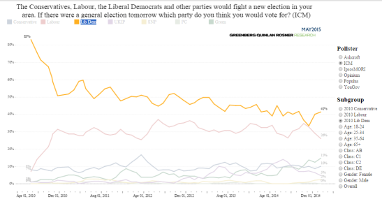 Liberal Democrat voters from the General Election switched swiftly. (Source: May 2015)