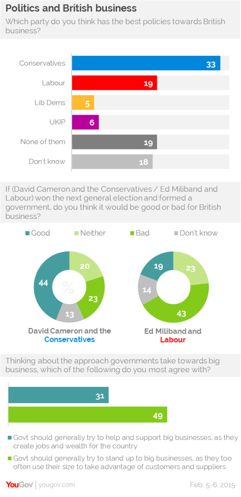 The Conservatives have a strong lead among voters on their policies for small businesses. (Source: YouGov)