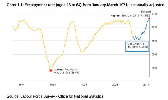 After two years of stagnation under this government, the employment rate has surged upwards. (Source: ONS)