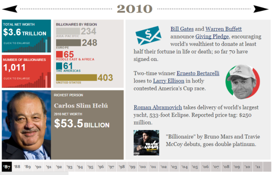 Forbes have been producing their list of billionaires since 1987. (Source: Forbes)