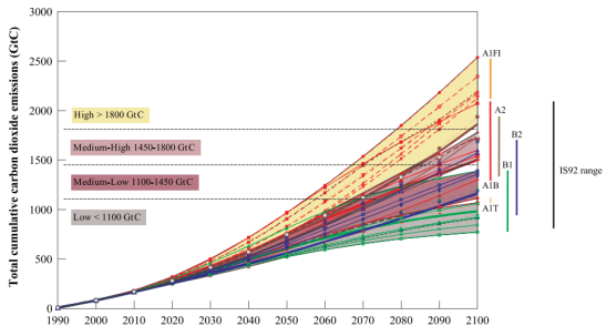 The IPCC has modeled various scenarios in human advancement. (Source: IPCC)