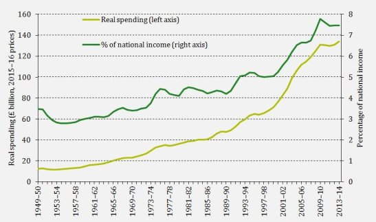The NHS spending has increased in this parliament. (Source: Institute for Fiscal Studies)