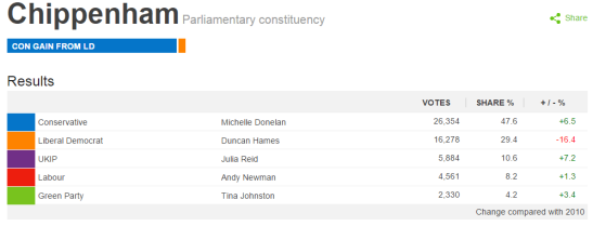 Michelle Donelan wins the seat of Chippenham with a stable majority. (Source: BBC)
