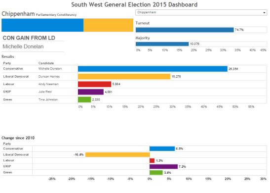 The dashboards shows the essential data for the seat of Chippenham, and any of the other SW England seats. (Source: Tableau)
