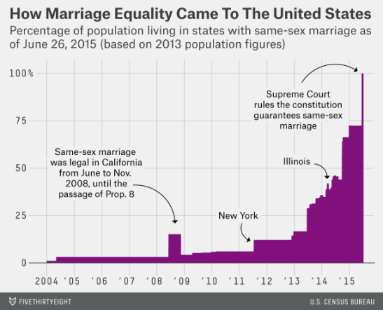 The percentage of the US population living in states with equal freedom for same-sex couples to marry is now 100%. (Source: FiveThirtyEight)