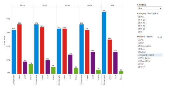 Four parties (Conservatives, Labour, UKIP, Green) are selected here. (Source: YouGov; Visualisation: Tableau)