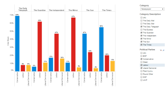 The Liberal Democrats did well in The Guardian and The Times. (Source: YouGov. Visualisation: Tableau)