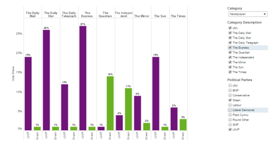 UKIP had the express editorial support of The Express. (Source: YouGov. Visualisation: Tableau)