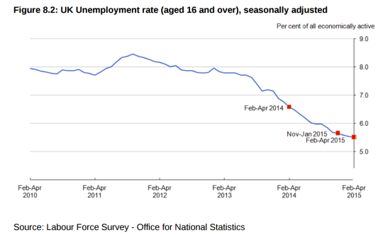 The current unemployment rate is historically low. (Source: ONS)